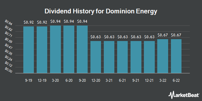 Dividend Payments by Quarter for Dominion Energy (NYSE:D)
