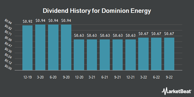 Dividend Payments by Quarter for Dominion Resources (NYSE:D)