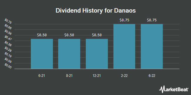 Dividend Payments by Quarter for Danaos Corporation (NYSE:DAC)