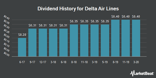 Dividend History for Delta Air Lines (NYSE:DAL)