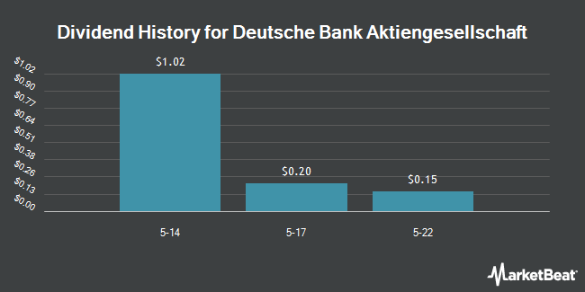 Dividend Payments by Quarter for Deutsche Bank (NYSE:DB)