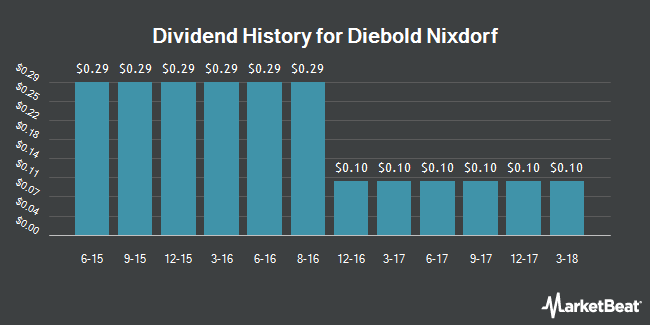 Dividend Payments by Quarter for Diebold, Incorporated (NYSE:DBD)