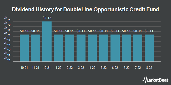 Dividend Payments by Quarter for Doubleline Opportunistic Credit Fund (NYSE:DBL)