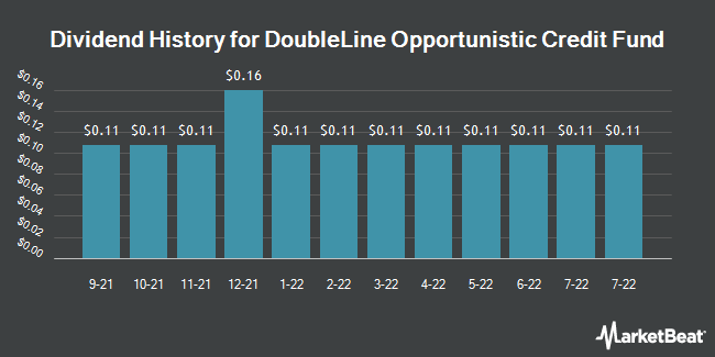 Dividend History for Doubleline Opportunistic Credit Fund (NYSE:DBL)