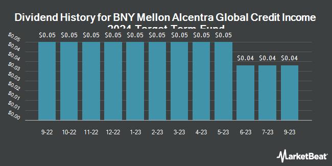 Dividend History for Dreyfus Alcnt Gb Cr nc 2024 Tg Tm Fd nc (NYSE:DCF)