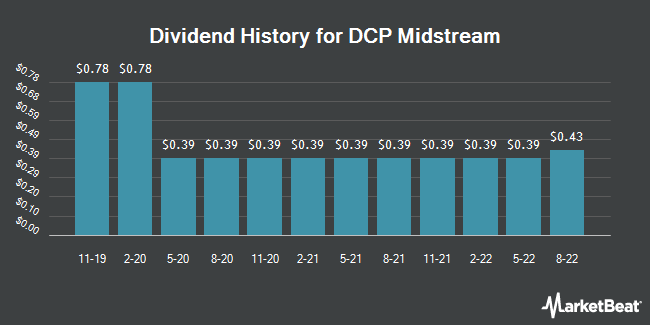 Insider Trades by Quarter for DCP Midstream (NYSE:DCP)