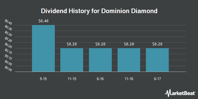 Dividend Payments by Quarter for Dominion Diamond Corporation (NYSE:DDC)