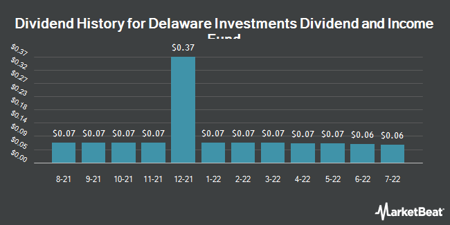 Dividend History for Delaware Investments Dividend and Income Fund (NYSE:DDF)