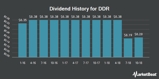 Dividend Payments by Quarter for DDR Corp. (NYSE:DDR)