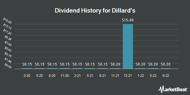 Dividend Payments by Quarter for Dillard`s (NYSE:DDS)