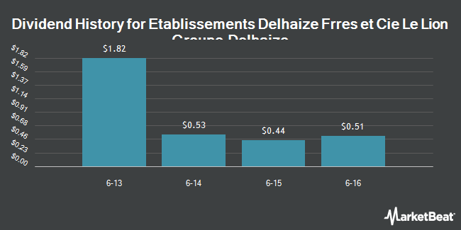 Dividend Payments by Quarter for Delhaize Group (NYSE:DEG)