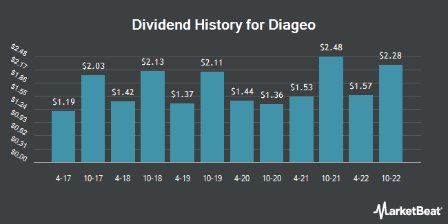 Dividend Payments by Quarter for Diageo plc (NYSE:DEO)