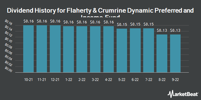 Dividend History for Flaherty & Crumrine Dynmc Prf&Inm Fd (NYSE:DFP)