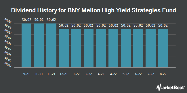 Dividend History for Dreyfus High Yield Strategies Fund (NYSE:DHF)