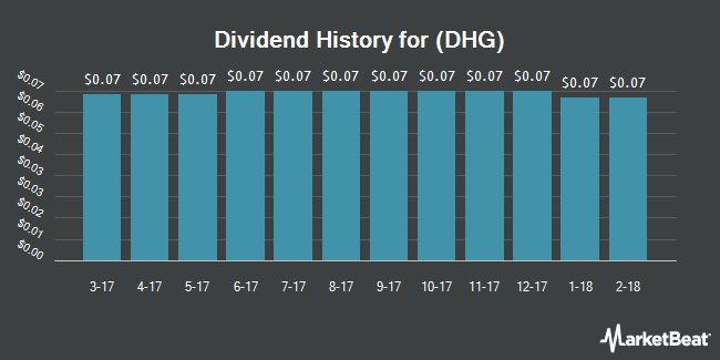 Dividend Payments by Quarter for Deutsche Highome Opportunitis Fd (NYSE:DHG)