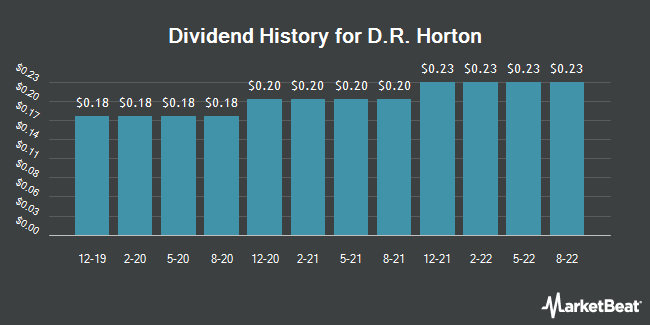 Dividend Payments by Quarter for D. R. Horton (NYSE:DHI)