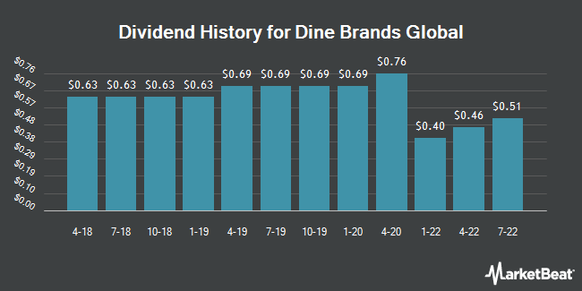 Dividend Payments by Quarter for DineEquity (NYSE:DIN)