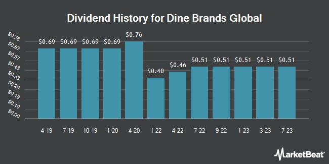 Dividend History for Dine Brands Global (NYSE:DIN)