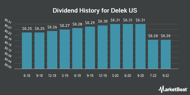 Dividend Payments by Quarter for Delek US Holdings (NYSE:DK)