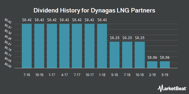 Dividend Payments by Quarter for Dynagas LNG Partners LP (NYSE:DLNG)