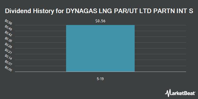 Dividend Payments by Quarter for DYNAGAS LNG PAR/UT LTD PARTN INT S (NYSE:DLNG.PA)