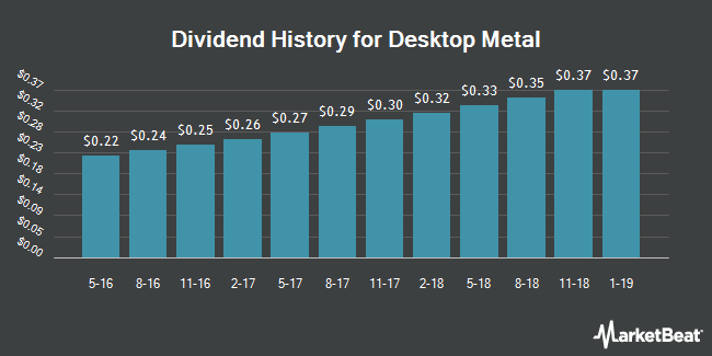 Dividend Payments by Quarter for Dominion Energy Midstream Partners LP (NYSE:DM)