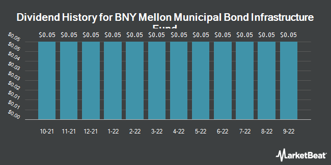 Dividend History for BNY Mellon Municipal Bond Infrastructure Fund (NYSE:DMB)