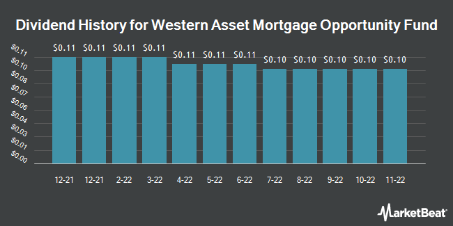 Dividend Payments by Quarter for Western Asset Mortg (NYSE:DMO)