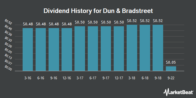 Dividend Payments by Quarter for Dun & Bradstreet (NYSE:DNB)