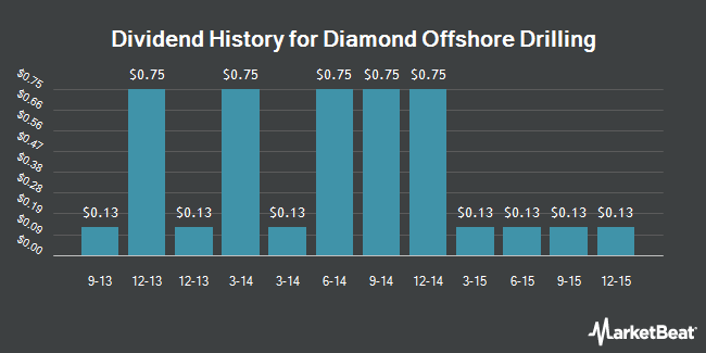 Dividend Payments by Quarter for Diamond Offshore Drilling (NYSE:DO)