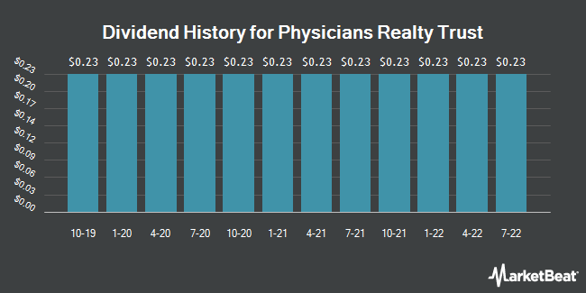 Dividend Payments by Quarter for Physicians Realty Trust (NYSE:DOC)