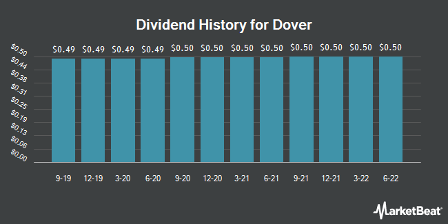Dividend Payments by Quarter for Dover Corporation (NYSE:DOV)