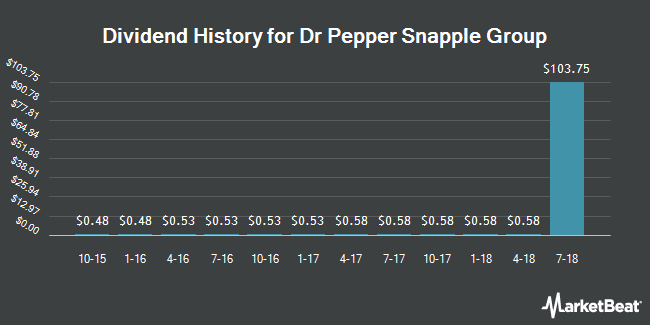 Dividend Payments by Quarter for Dr Pepper Snapple Group (NYSE:DPS)