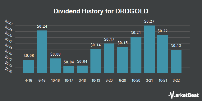 Dividend Payments by Quarter for DRDGOLD (NYSE:DRD)