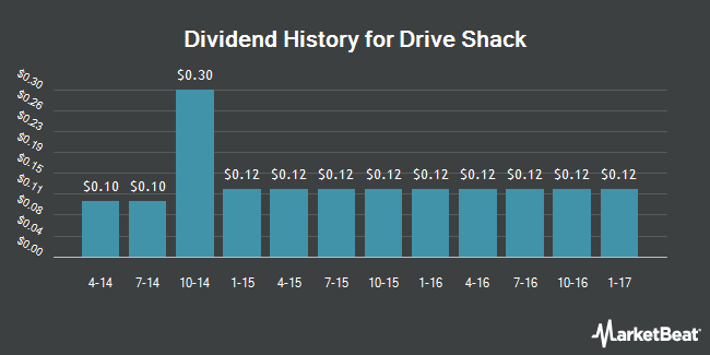 Dividend Payments by Quarter for Drive Shack (NYSE:DS)