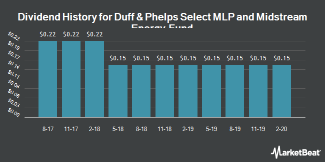 Dividend History for Duff & Phelps Selct Mlp Mdsm Egy Fd (NYSE:DSE)