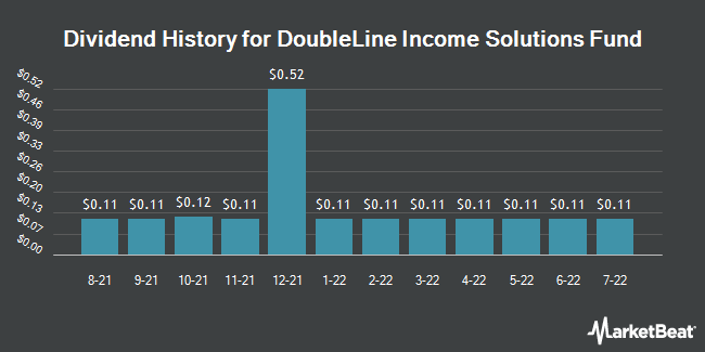 Dividend History for DoubleLine Income Solutions Fund (NYSE:DSL)
