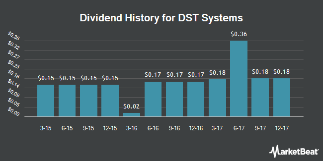 Dividend Payments by Quarter for DST Systems (NYSE:DST)