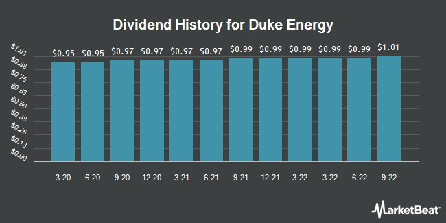 Dividend Payments by Quarter for Duke Energy Corporation (NYSE:DUK)