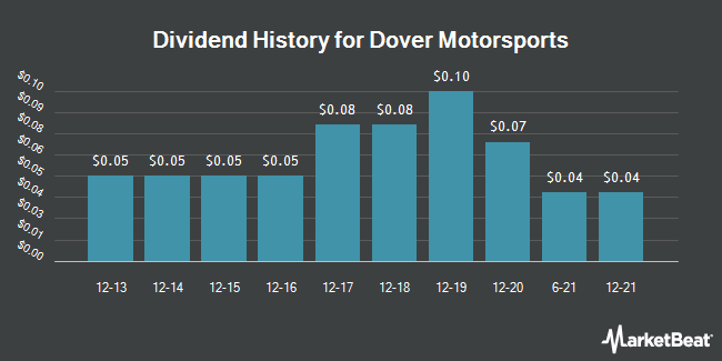 Dividend Payments by Quarter for Dover Motorsports (NYSE:DVD)