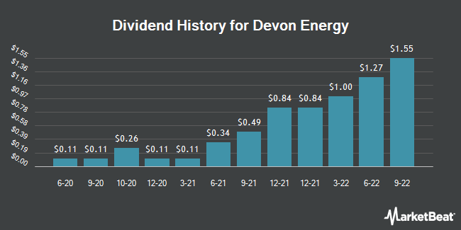 Dividend Payments by Quarter for Devon Energy Corporation (NYSE:DVN)