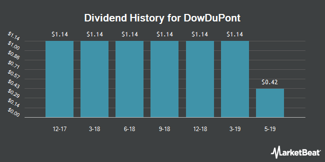 Dividend Payments by Quarter for DowDuPont (NYSE:DWDP)