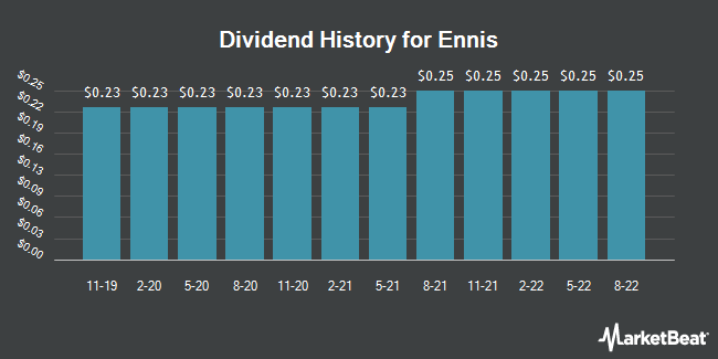 Dividend Payments by Quarter for Ennis (NYSE:EBF)