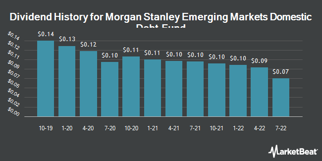 Dividend History for Morgan Stanley Emerging Markets Domestic (NYSE:EDD)