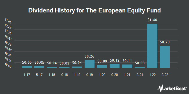 Dividend Payments by Quarter for European Equity Fund (NYSE:EEA)