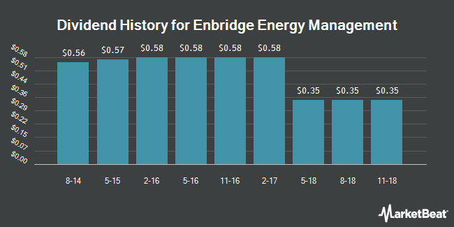 Dividend Payments by Quarter for Enbridge Energy Management LLC (NYSE:EEQ)