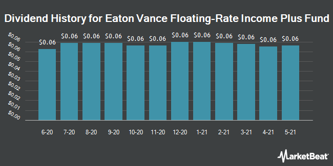 Dividend History for Eaton Vance Floating-Rate Income Plus Fund (NYSE:EFF)