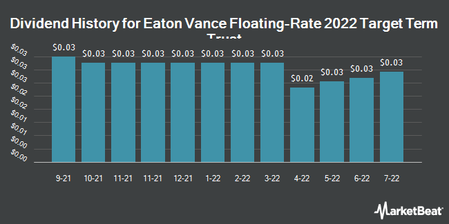 Dividend History for Eaton Vance Floating-Rate 2022 Target Term Trust (NYSE:EFL)