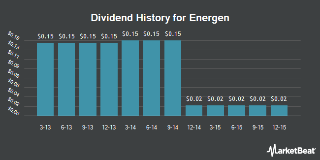 Dividend Payments by Quarter for Energen (NYSE:EGN)