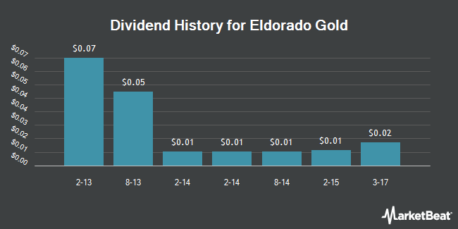 Dividend Payments by Quarter for Eldorado Gold Corporation (NYSE:EGO)